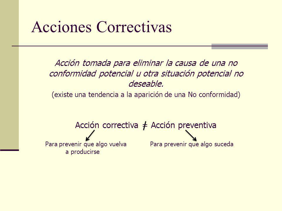 Acciones Correctivas Acción tomada para eliminar la causa de una no conformidad potencial u otra situación potencial no deseable. (existe una tendenci