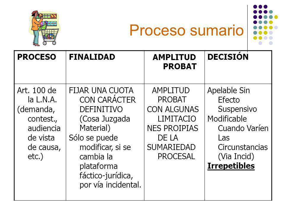 Proceso sumario PROCESOFINALIDADAMPLITUD PROBAT DECISIÓN Art.