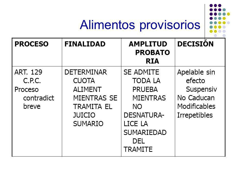 Alimentos provisorios PROCESOFINALIDADAMPLITUD PROBATO RIA DECISIÓN ART.