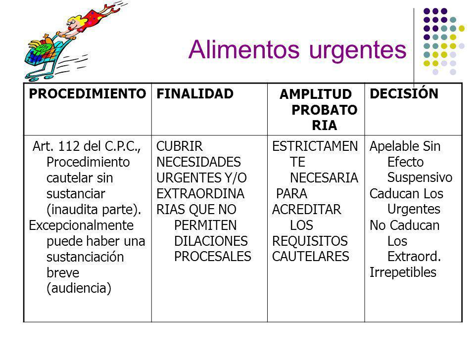 Alimentos urgentes PROCEDIMIENTOFINALIDADAMPLITUD PROBATO RIA DECISIÓN Art.