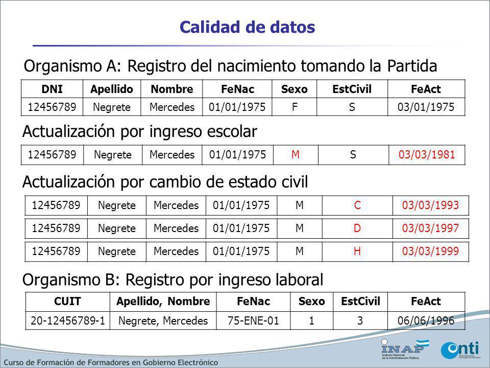 Calidad de datos DNIApellidoNombreFeNacSexoEstCivilFeAct 12456789NegreteMercedes01/01/1975FS03/01/1975 12456789NegreteMercedes01/01/1975MS03/03/1981 12456789NegreteMercedes01/01/1975MC03/03/1993 CUITApellido, NombreFeNacSexoEstCivilFeAct 20-12456789-1Negrete, Mercedes75-ENE-011306/06/1996 Organismo A: Registro del nacimiento tomando la Partida Actualización por ingreso escolar Actualización por cambio de estado civil Organismo B: Registro por ingreso laboral 12456789NegreteMercedes01/01/1975MD03/03/1997 12456789NegreteMercedes01/01/1975MH03/03/1999