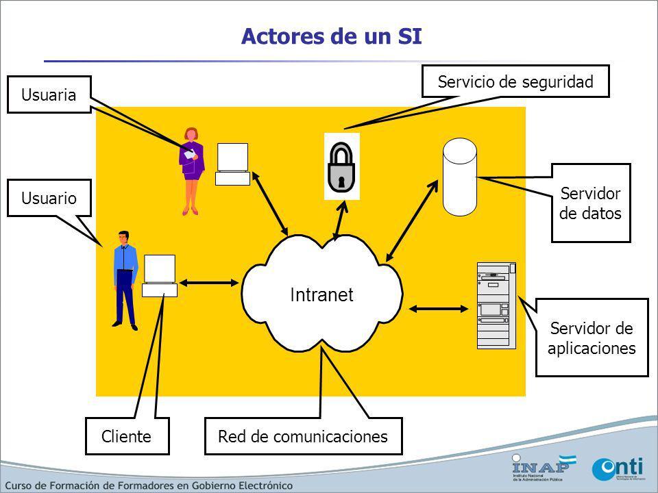 Actores de un SI Intranet Cliente Red de comunicaciones Servidor de datos Servidor de aplicaciones Usuario Usuaria Servicio de seguridad