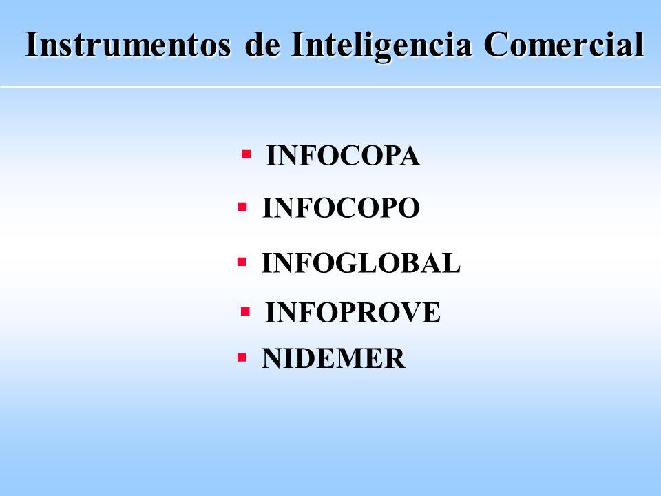 Instrumentos de Inteligencia Comercial INFOCOPA INFOCOPO INFOGLOBAL INFOPROVE NIDEMER