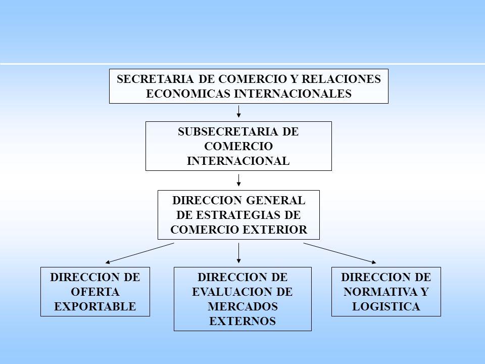 SECRETARIA DE COMERCIO Y RELACIONES ECONOMICAS INTERNACIONALES SUBSECRETARIA DE COMERCIO INTERNACIONAL DIRECCION DE OFERTA EXPORTABLE DIRECCION DE EVALUACION DE MERCADOS EXTERNOS DIRECCION DE NORMATIVA Y LOGISTICA DIRECCION GENERAL DE ESTRATEGIAS DE COMERCIO EXTERIOR