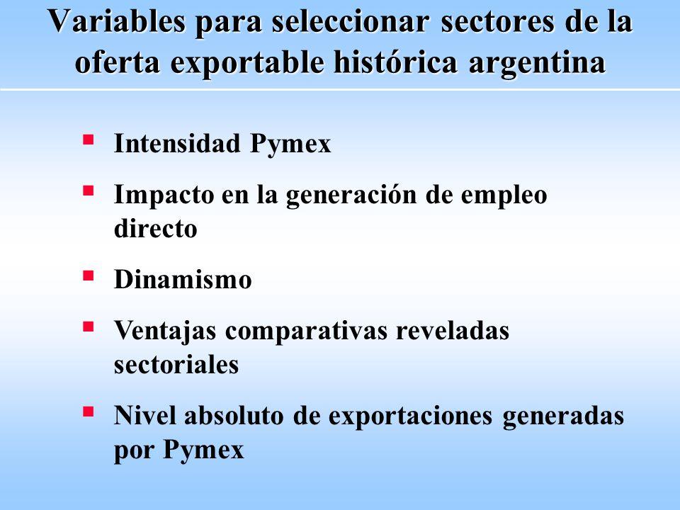 Variables para seleccionar sectores de la oferta exportable histórica argentina Intensidad Pymex Impacto en la generación de empleo directo Dinamismo Ventajas comparativas reveladas sectoriales Nivel absoluto de exportaciones generadas por Pymex