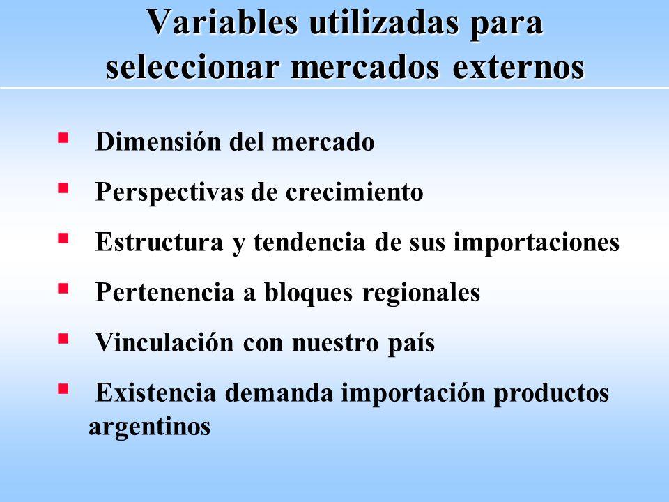 Variables utilizadas para seleccionar mercados externos Dimensión del mercado Perspectivas de crecimiento Estructura y tendencia de sus importaciones Pertenencia a bloques regionales Vinculación con nuestro país Existencia demanda importación productos argentinos