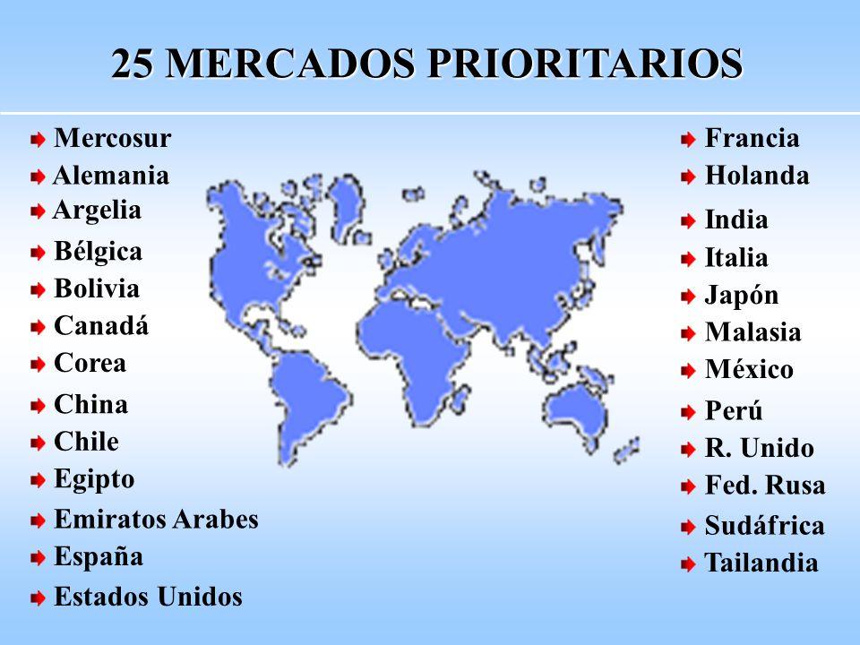 Estados Unidos España Emiratos Arabes Egipto Chile China Corea Canadá Bolivia Bélgica Tailandia Sudáfrica Fed.