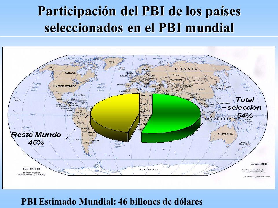 Participación del PBI de los países seleccionados en el PBI mundial PBI Estimado Mundial: 46 billones de dólares