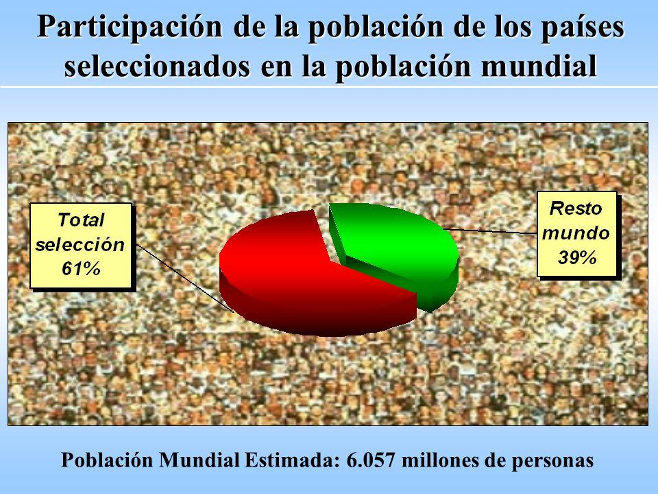 Participación de la población de los países seleccionados en la población mundial Población Mundial Estimada: 6.057 millones de personas