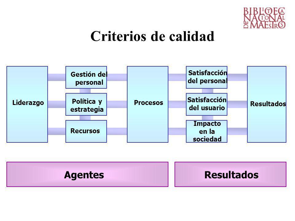 Criterios de calidad Liderazgo Resultados Procesos Recursos Política y estrategia Gestión del personal Satisfacción del usuario Satisfacción del personal Impacto en la sociedad AgentesResultados