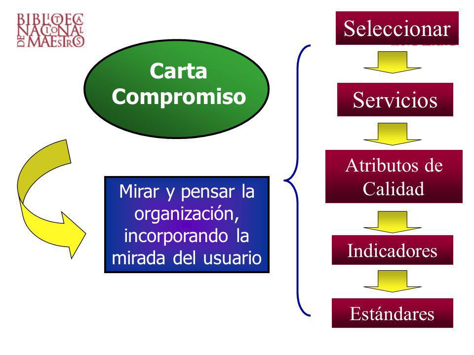 Mirar y pensar la organización, incorporando la mirada del usuario Carta Compromiso Seleccionar Servicios Atributos de Calidad Indicadores Estándares