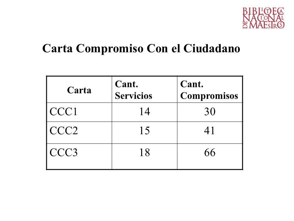 Carta Compromiso Con el Ciudadano Carta Cant.Servicios Cant.