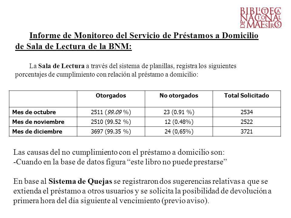 Informe de Monitoreo del Servicio de Préstamos a Domicilio de Sala de Lectura de la BNM: La Sala de Lectura a través del sistema de planillas, registra los siguientes porcentajes de cumplimiento con relación al préstamo a domicilio: OtorgadosNo otorgadosTotal Solicitado Mes de octubre2511 (99.09 %)23 (0.91 %)2534 Mes de noviembre2510 (99.52 %)12 (0.48%)2522 Mes de diciembre3697 (99.35 %)24 (0,65%)3721 Las causas del no cumplimiento con el préstamo a domicilio son: -Cuando en la base de datos figura este libro no puede prestarse En base al Sistema de Quejas se registraron dos sugerencias relativas a que se extienda el préstamo a otros usuarios y se solicita la posibilidad de devolución a primera hora del día siguiente al vencimiento (previo aviso).