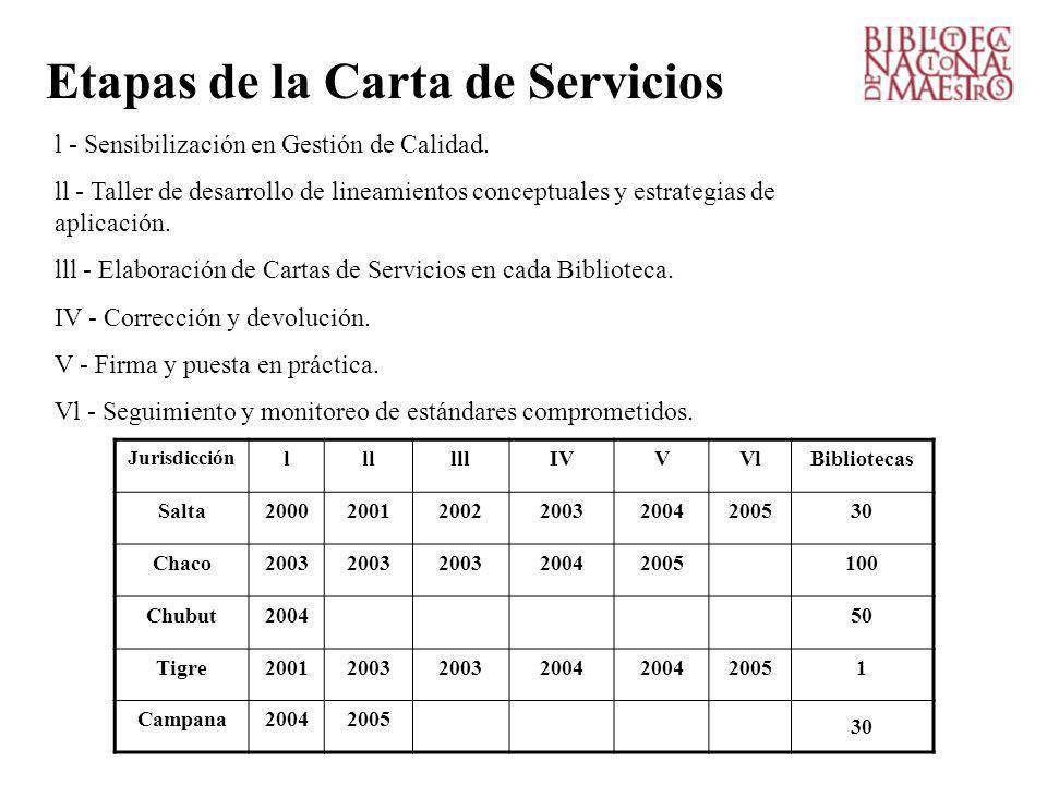 Etapas de la Carta de Servicios l - Sensibilización en Gestión de Calidad.