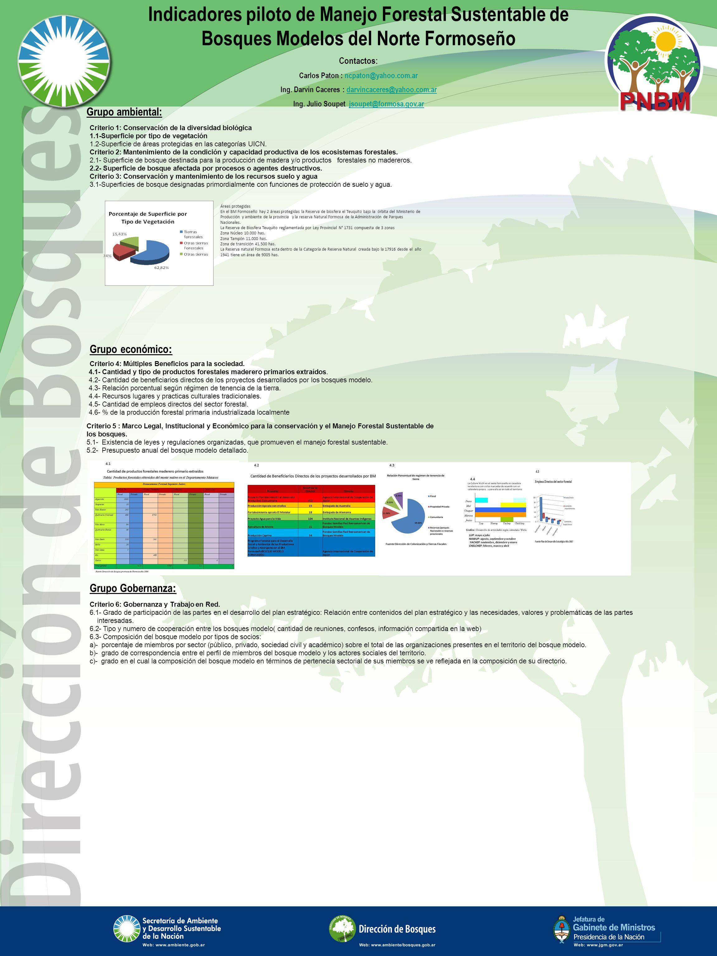 Fuente Dirección de Bosques provincia de Formosa año 2006