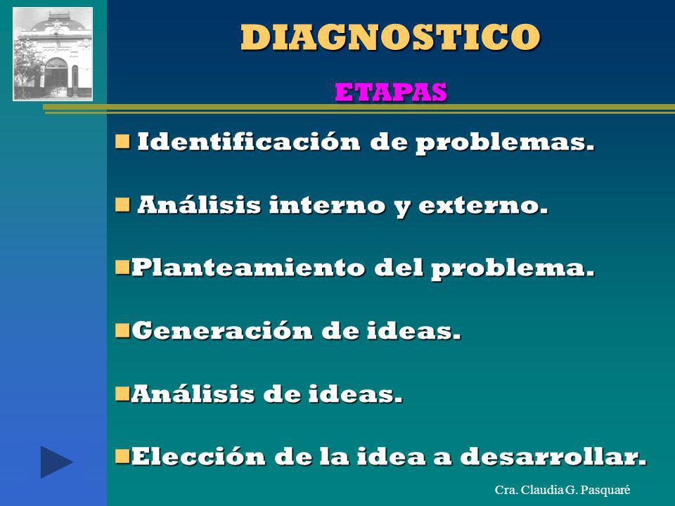 Cra. Claudia G. Pasquaré Identificación de problemas. Identificación de problemas. Análisis interno y externo. Análisis interno y externo. Planteamien