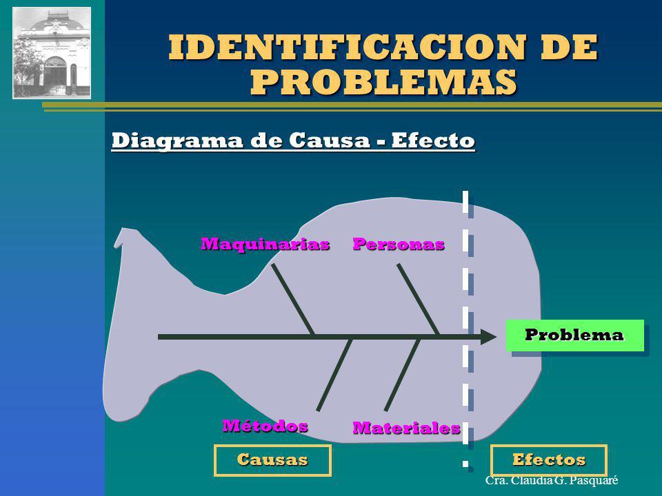 Cra. Claudia G. Pasquaré IDENTIFICACION DE PROBLEMAS Diagrama de Causa - Efecto ProblemaProblema PersonasMaquinarias Métodos Materiales CausasEfectos