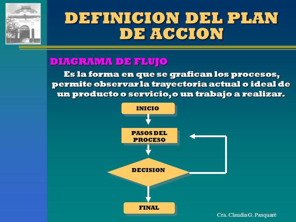Cra. Claudia G. Pasquaré DEFINICION DEL PLAN DE ACCION Es la forma en que se grafican los procesos, permite observar la trayectoria actual o ideal de