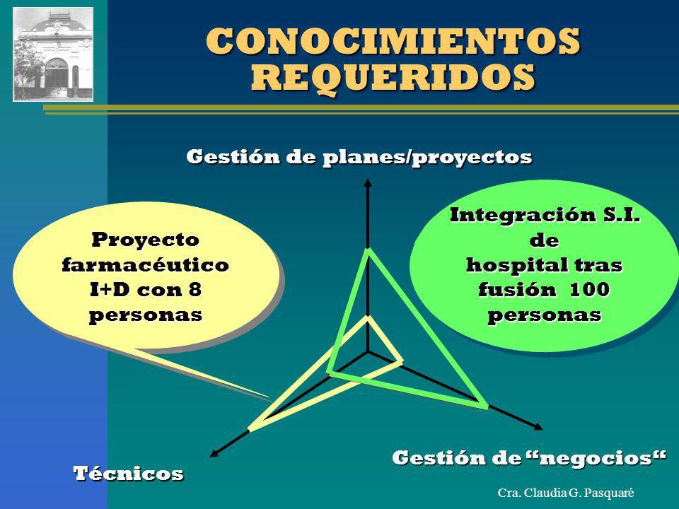 Cra. Claudia G. Pasquaré CONOCIMIENTOS REQUERIDOS Gestión de planes/proyectos Gestión de negocios Técnicos Proyecto farmacéutico I+D con 8 personas In