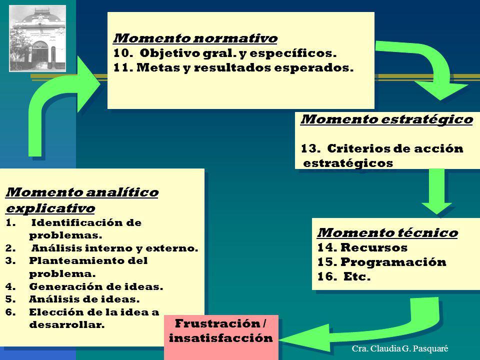 Cra. Claudia G. Pasquaré Momento normativo 10. Objetivo gral. y específicos. 11.Metas y resultados esperados. Momento normativo 10. Objetivo gral. y e