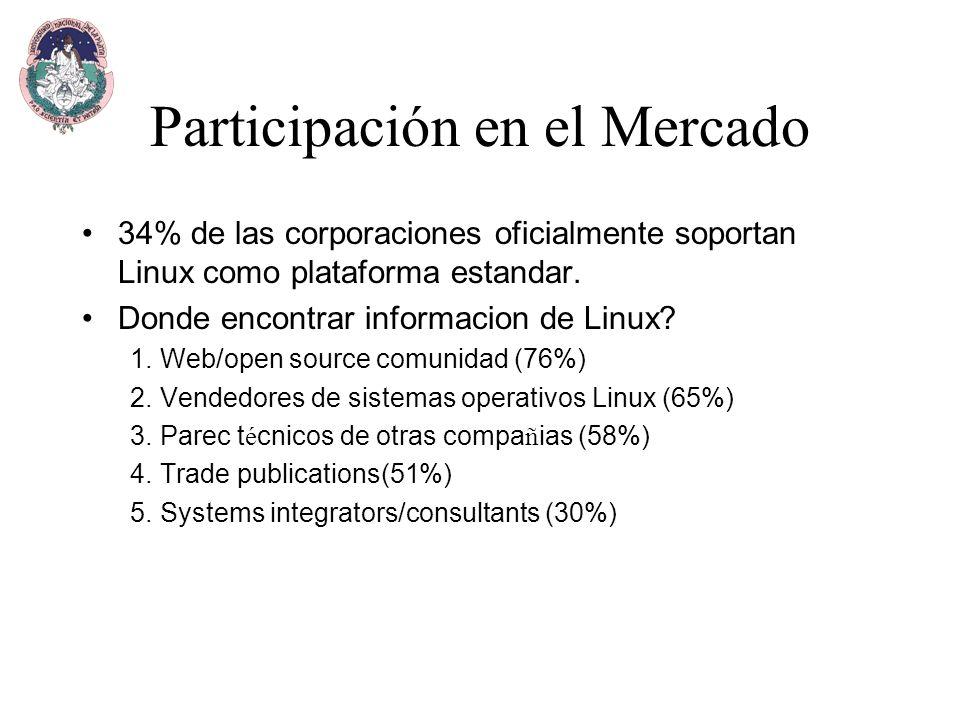 Participación en el Mercado 34% de las corporaciones oficialmente soportan Linux como plataforma estandar.