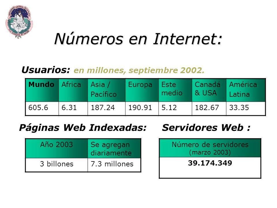 Números en Internet: MundoAfricaAsia / Pacífico EuropaEste medio Canadá & USA América Latina 605.66.31187.24190.915.12182.6733.35 Usuarios: en millones, septiembre 2002.