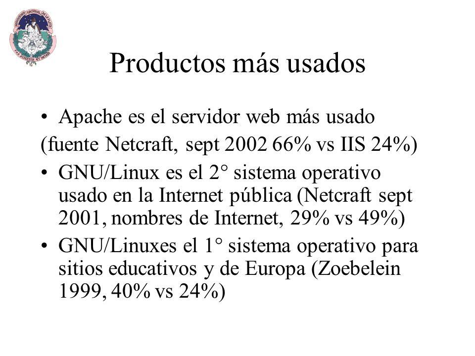 Productos más usados Apache es el servidor web más usado (fuente Netcraft, sept 2002 66% vs IIS 24%) GNU/Linux es el 2° sistema operativo usado en la Internet pública (Netcraft sept 2001, nombres de Internet, 29% vs 49%) GNU/Linuxes el 1° sistema operativo para sitios educativos y de Europa (Zoebelein 1999, 40% vs 24%)