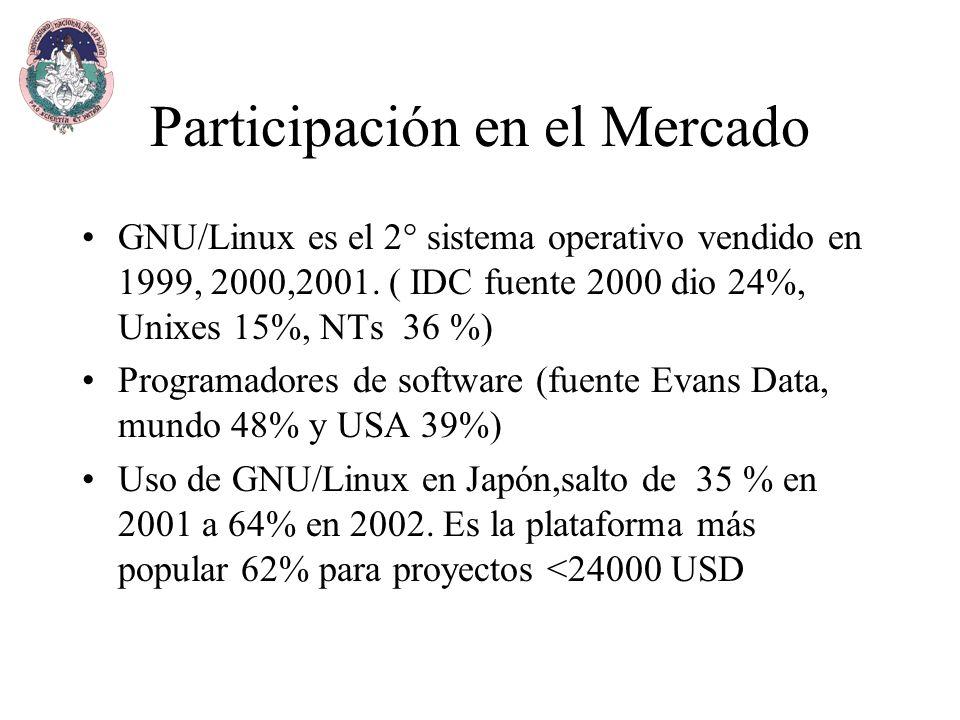 Participación en el Mercado GNU/Linux es el 2° sistema operativo vendido en 1999, 2000,2001.
