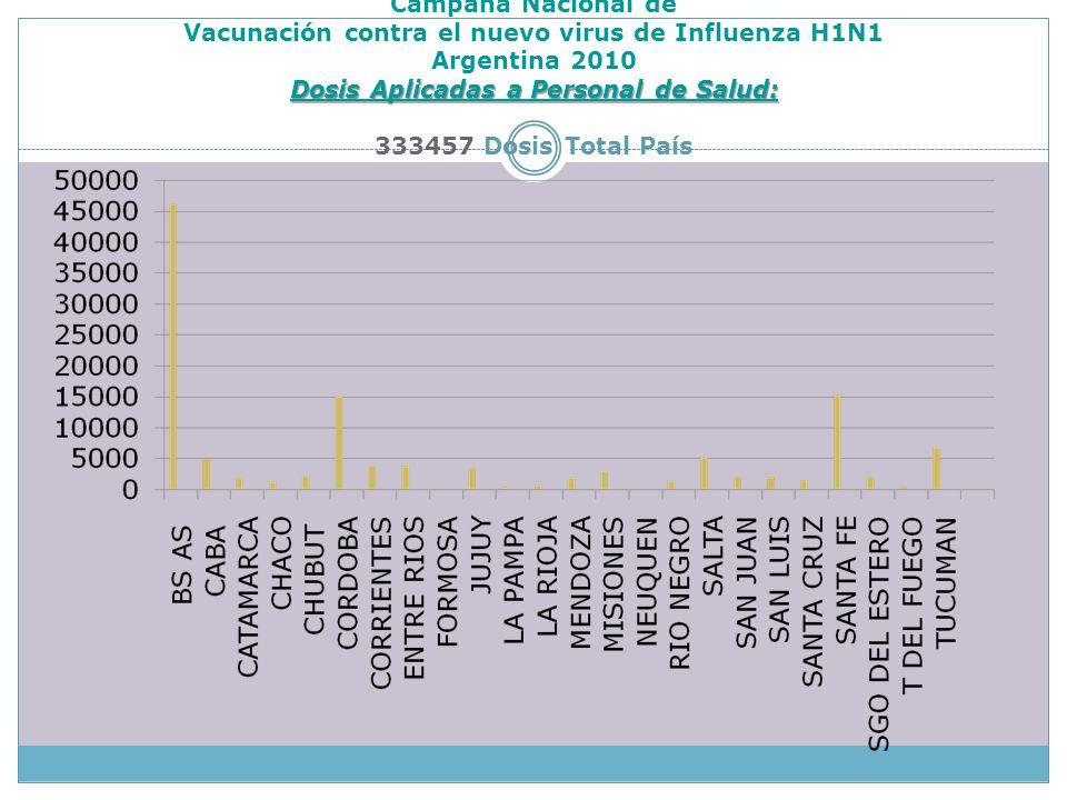 Dosis Aplicadas a Personal de Salud: Campaña Nacional de Vacunación contra el nuevo virus de Influenza H1N1 Argentina 2010 Dosis Aplicadas a Personal de Salud: 333457 Dosis Total País