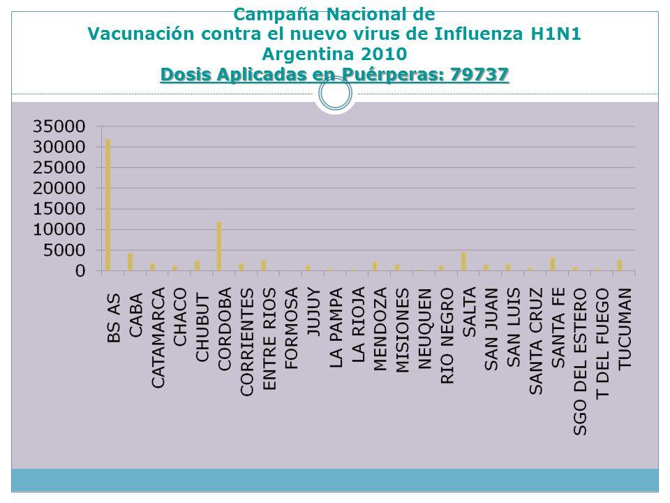Dosis Aplicadas en Puérperas: 79737 Campaña Nacional de Vacunación contra el nuevo virus de Influenza H1N1 Argentina 2010 Dosis Aplicadas en Puérperas: 79737