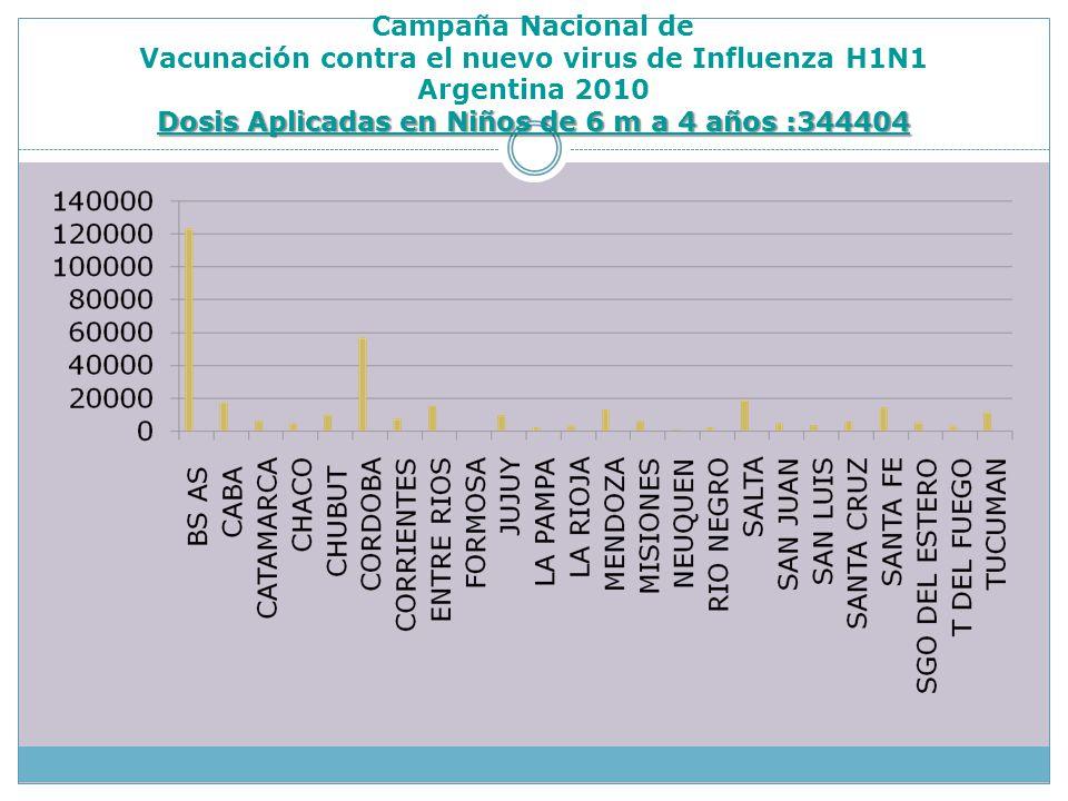 Dosis Aplicadas en Niños de 6 m a 4 años :344404 Campaña Nacional de Vacunación contra el nuevo virus de Influenza H1N1 Argentina 2010 Dosis Aplicadas