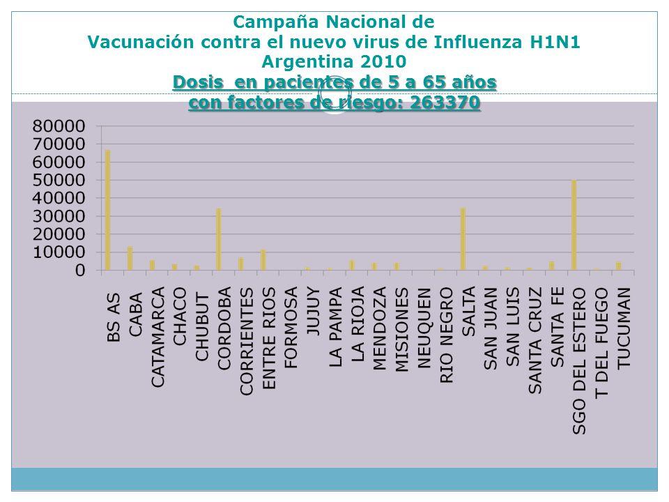 Dosis en pacientes de 5 a 65 años con factores de riesgo: 263370 Campaña Nacional de Vacunación contra el nuevo virus de Influenza H1N1 Argentina 2010 Dosis en pacientes de 5 a 65 años con factores de riesgo: 263370
