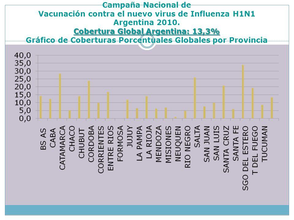 Cobertura Global Argentina: 13,3% Campaña Nacional de Vacunación contra el nuevo virus de Influenza H1N1 Argentina 2010. Cobertura Global Argentina: 1
