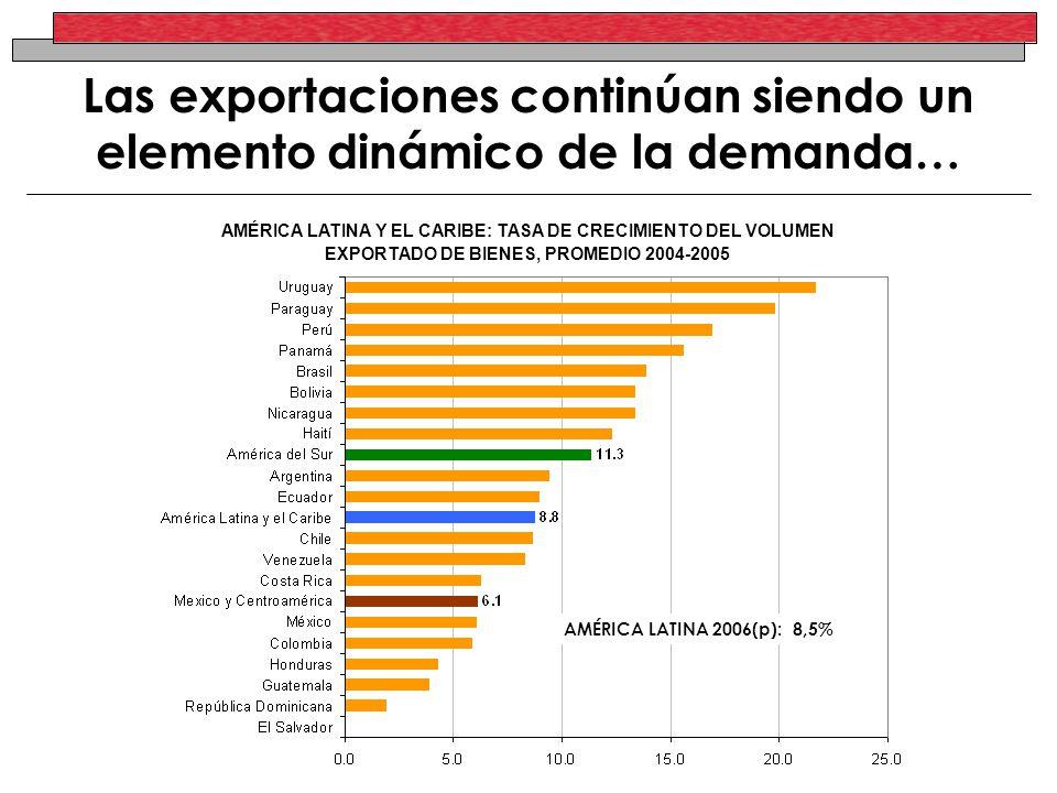 Las exportaciones continúan siendo un elemento dinámico de la demanda… AMÉRICA LATINA Y EL CARIBE: TASA DE CRECIMIENTO DEL VOLUMEN EXPORTADO DE BIENES, PROMEDIO 2004-2005 AMÉRICA LATINA 2006(p): 8,5%