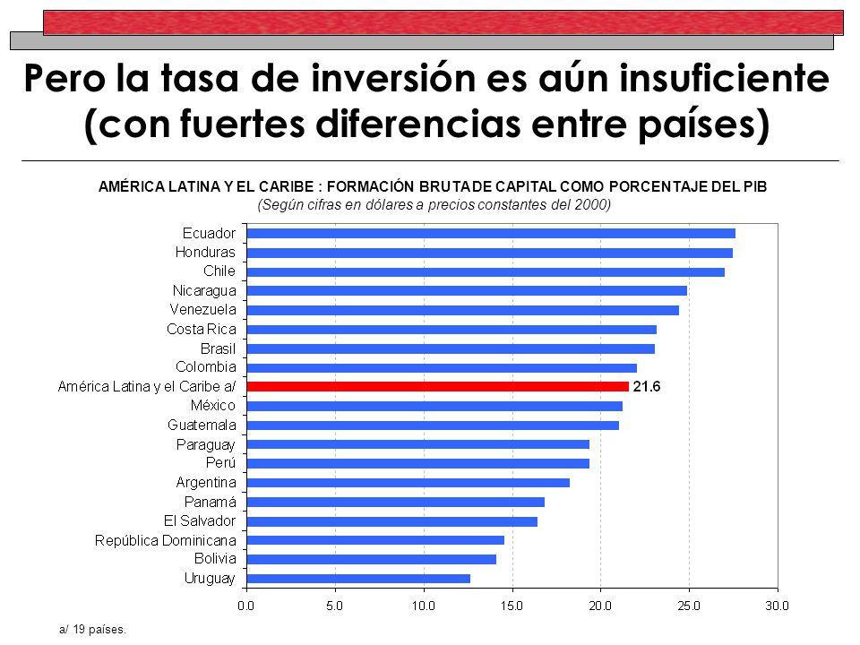 Pero la tasa de inversión es aún insuficiente (con fuertes diferencias entre países) AMÉRICA LATINA Y EL CARIBE : FORMACIÓN BRUTA DE CAPITAL COMO PORC