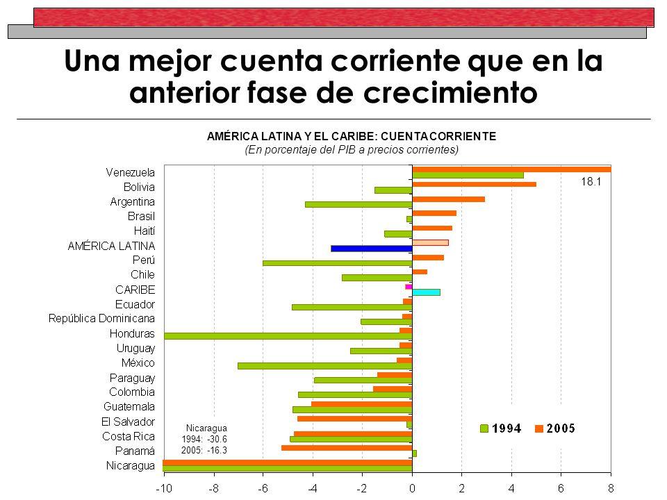 Una mejor cuenta corriente que en la anterior fase de crecimiento AMÉRICA LATINA Y EL CARIBE: CUENTA CORRIENTE (En porcentaje del PIB a precios corrie