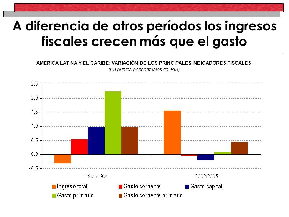 A diferencia de otros períodos los ingresos fiscales crecen más que el gasto AMERICA LATINA Y EL CARIBE: VARIACIÓN DE LOS PRINCIPALES INDICADORES FISCALES (En puntos poncentuales del PIB)