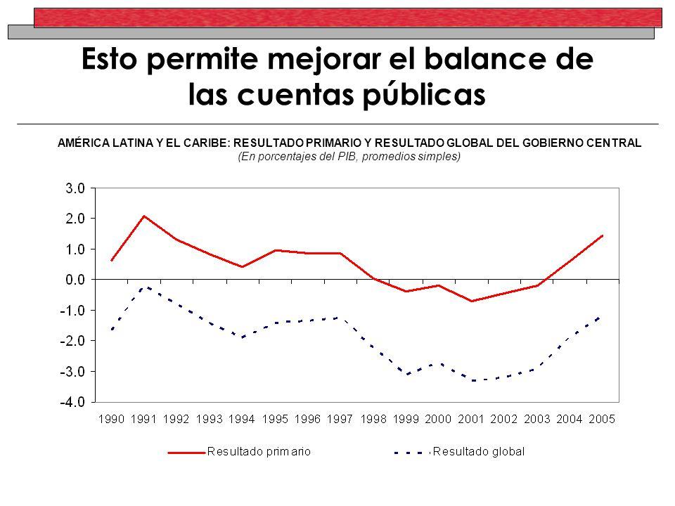 Esto permite mejorar el balance de las cuentas públicas AMÉRICA LATINA Y EL CARIBE: RESULTADO PRIMARIO Y RESULTADO GLOBAL DEL GOBIERNO CENTRAL (En porcentajes del PIB, promedios simples)