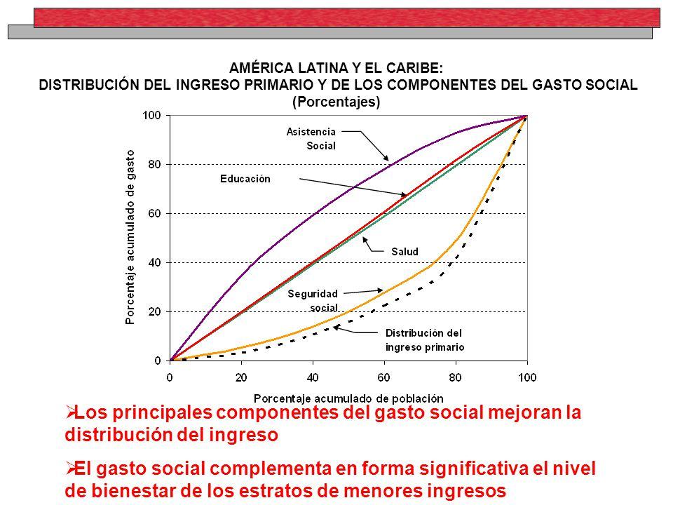 AMÉRICA LATINA Y EL CARIBE: DISTRIBUCIÓN DEL INGRESO PRIMARIO Y DE LOS COMPONENTES DEL GASTO SOCIAL (Porcentajes) Los principales componentes del gasto social mejoran la distribución del ingreso El gasto social complementa en forma significativa el nivel de bienestar de los estratos de menores ingresos