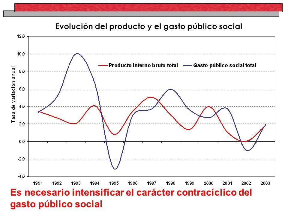 Evolución del producto y el gasto público social Es necesario intensificar el carácter contracíclico del gasto público social