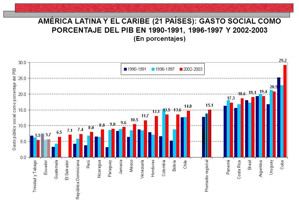 AMÉRICA LATINA Y EL CARIBE (21 PAÍSES): GASTO SOCIAL COMO PORCENTAJE DEL PIB EN 1990-1991, 1996-1997 Y 2002-2003 (En porcentajes)