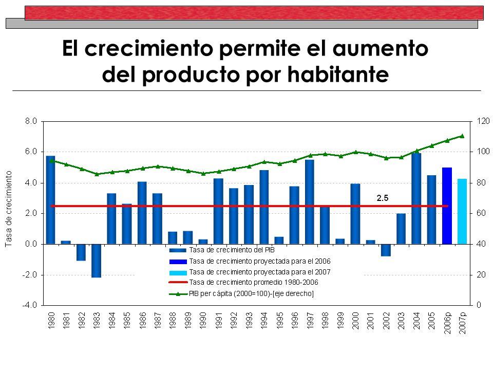 El crecimiento permite el aumento del producto por habitante