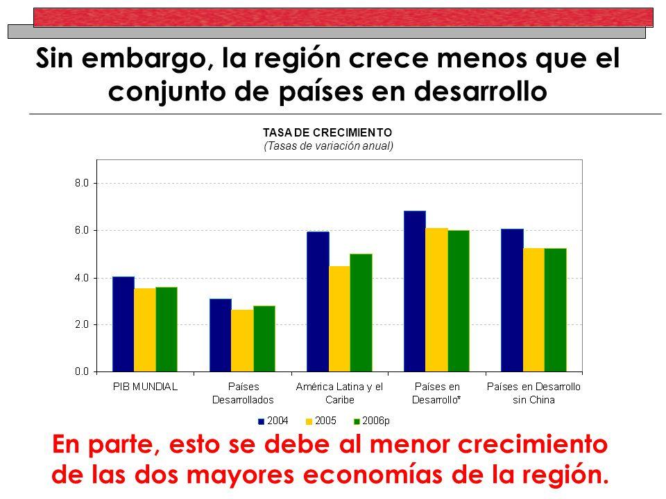 Sin embargo, la región crece menos que el conjunto de países en desarrollo TASA DE CRECIMIENTO (Tasas de variación anual) En parte, esto se debe al me