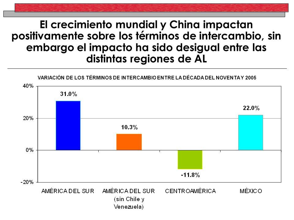 VARIACIÓN DE LOS TÉRMINOS DE INTERCAMBIO ENTRE LA DÉCADA DEL NOVENTA Y 2005 El crecimiento mundial y China impactan positivamente sobre los términos d