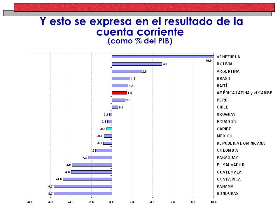 Y esto se expresa en el resultado de la cuenta corriente (como % del PIB)