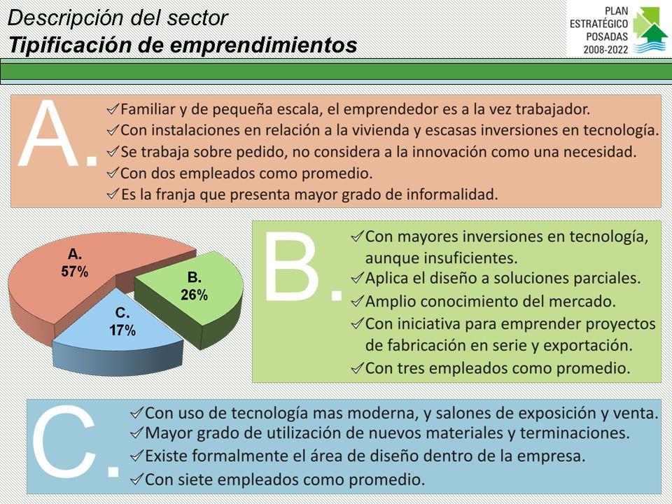 Descripción del sector Tipificación de emprendimientos