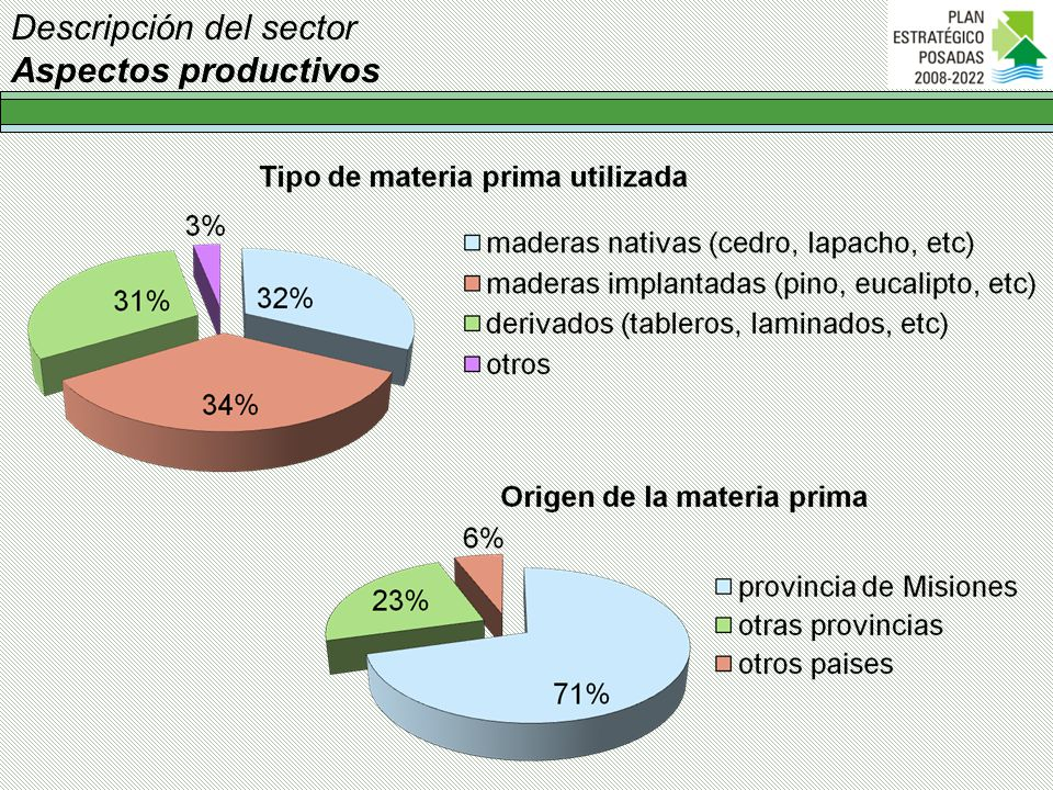 Descripción del sector Aspectos productivos