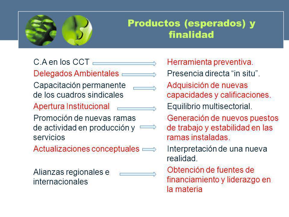Productos (esperados) y finalidad C.A en los CCT Delegados Ambientales Capacitación permanente de los cuadros sindicales Apertura Institucional Promoc