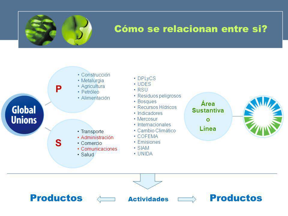 Cómo se relacionan entre si? P Construcción Metalurgia Agricultura Petróleo Alimentación S Transporte Administración Comercio Comunicaciones Salud Áre