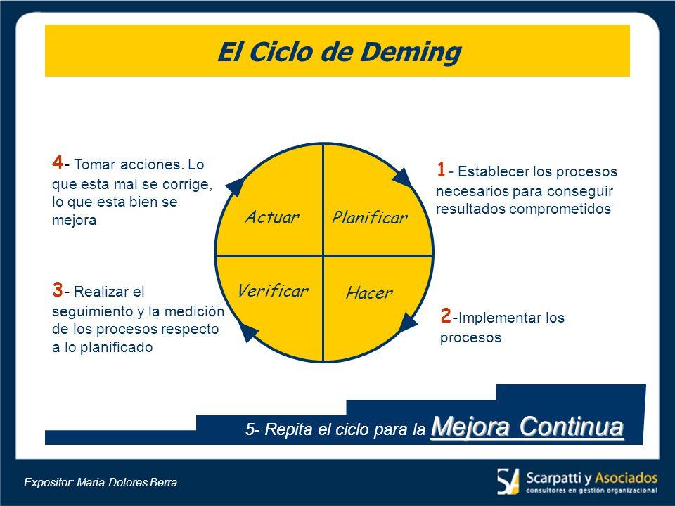 El Ciclo de Deming Planificar Hacer Verificar Actuar 1 - Establecer los procesos necesarios para conseguir resultados comprometidos 2 - Implementar lo